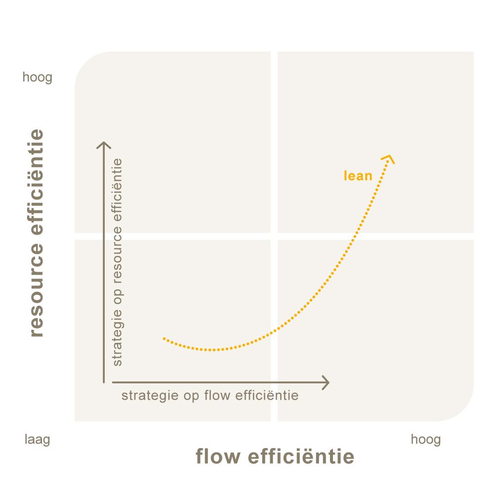 model-effcientie