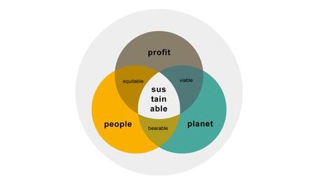 winstgevende-duurzaamheid-featured-image-eng